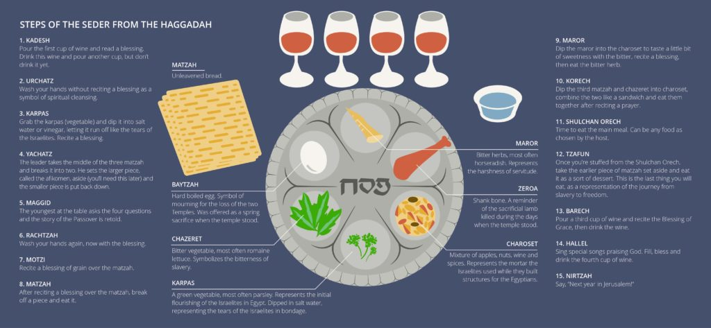 15 steps of the Passover seder from the Haggadah